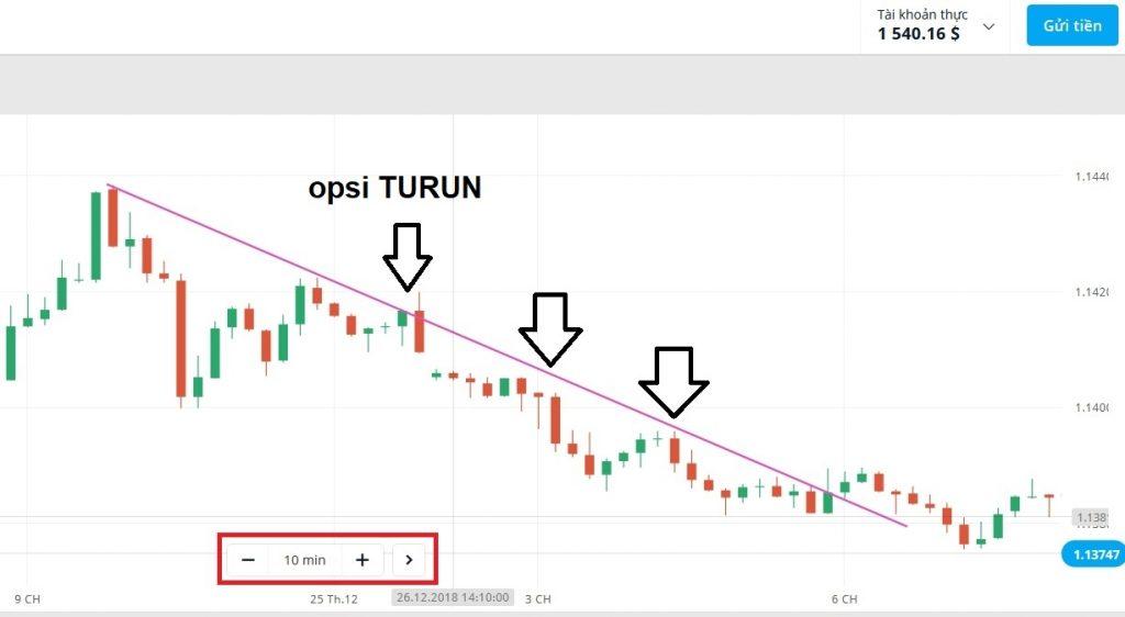 Bermain Olymp Trade dengan waktu prediksi panjang