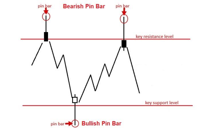 Gabungan Pin Bar dan support/resistance