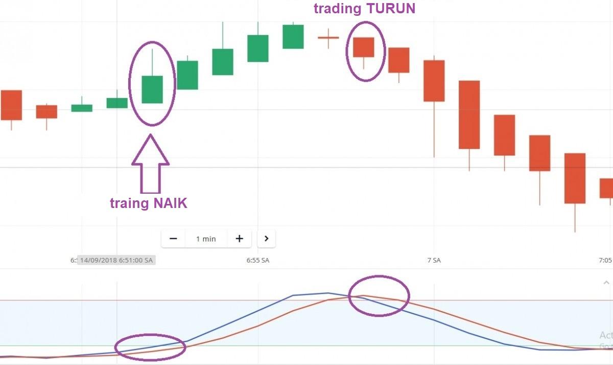 Gabungkan Heiken Ashi dan indikator lainnya di Olymp Trade