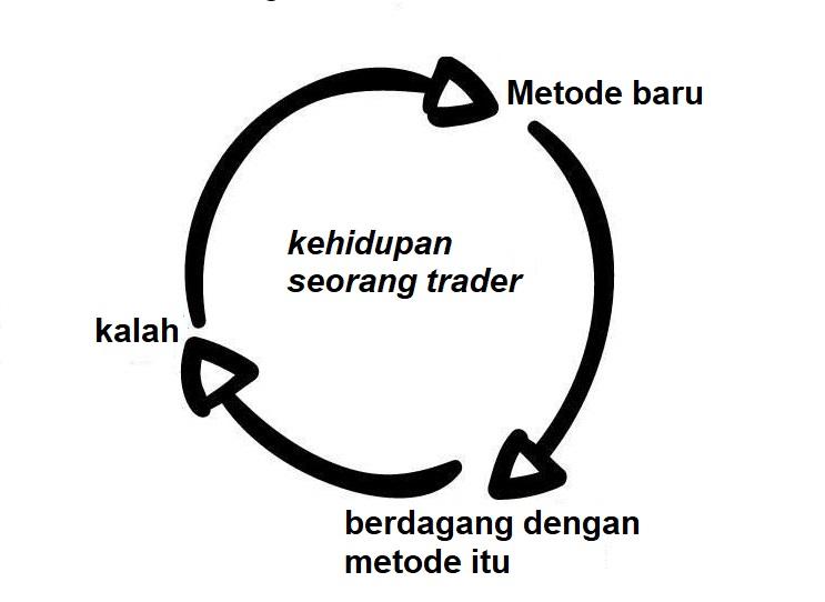 Kehidupan seorang trader Olymp Trade