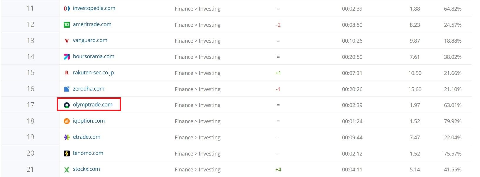 Membandingkan peringkat Olymp Trade dengan website lainnya dalam keuangan