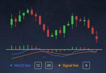 Mengenali trend di Olymp Trade dengan indikator MACD