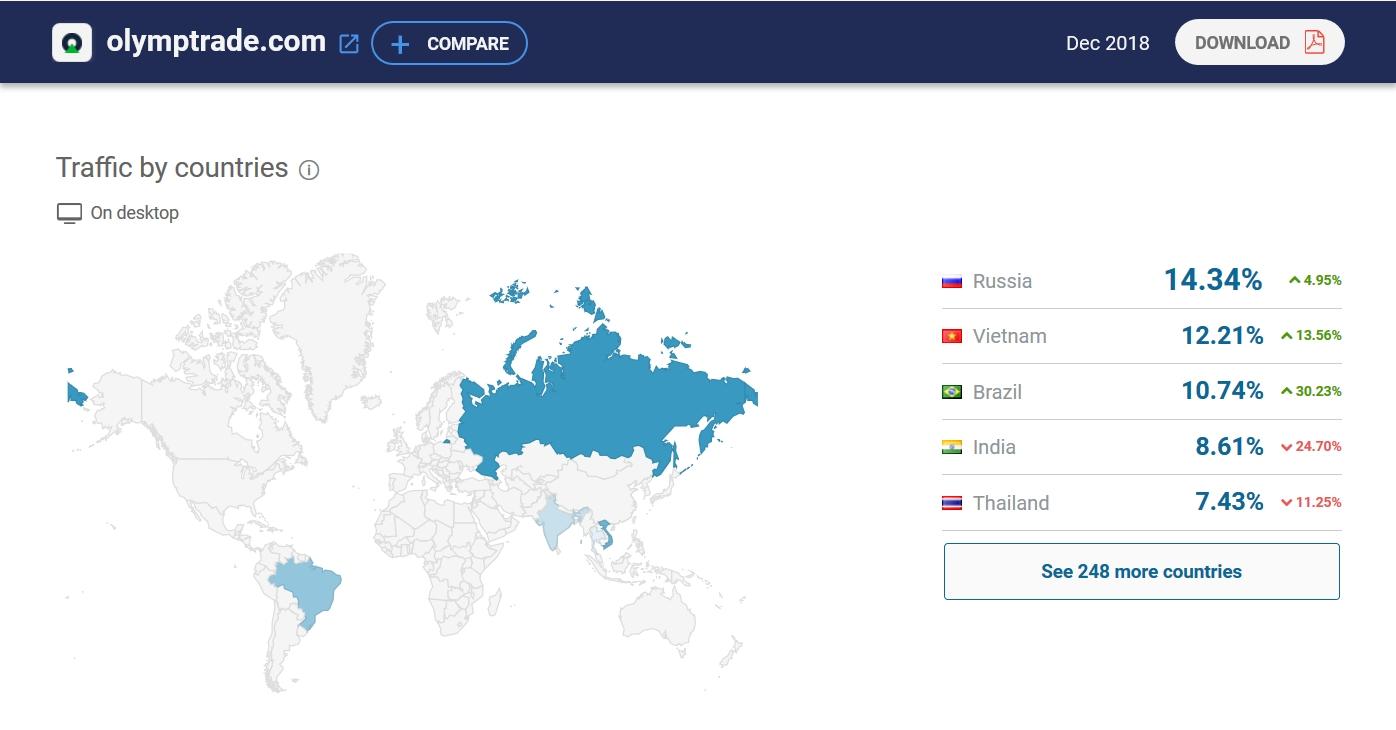 Olymp Trade adalah pengembangan komprehensif di banyak negara