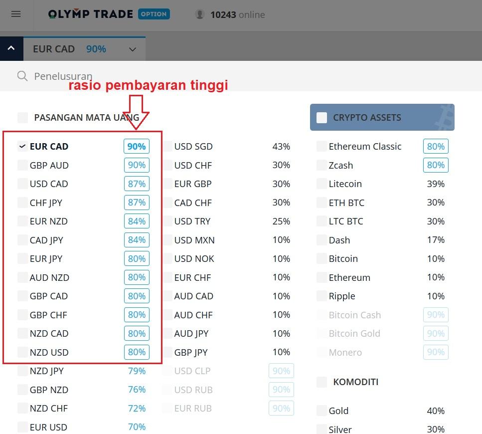 Rasio pembayaran tinggi di VIP Olymp Trade