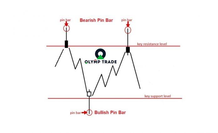 Strategi kemenangan di Olymp Trade: Gabungan Pin Bar dan support/resistance