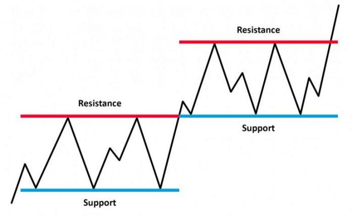 Support dan Resistance – Dua indikator terbaik saat bermain Olymp Trade