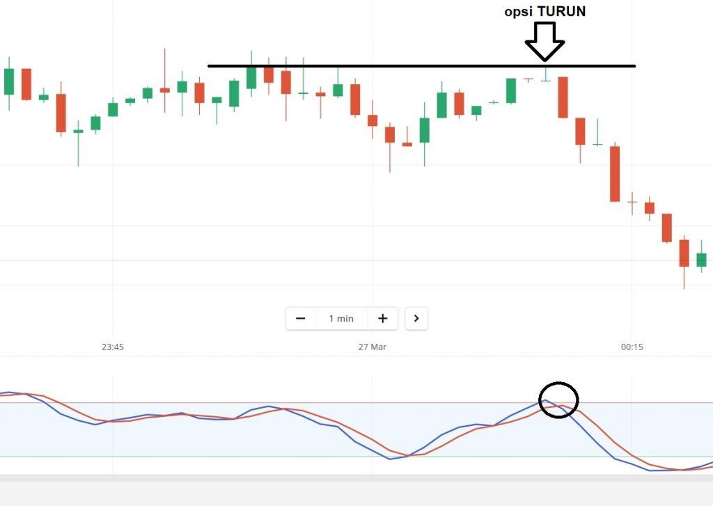 Trading diary di Olymp Trade