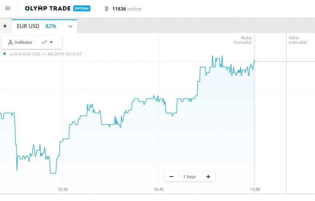 Cara menggunakan grafik zona di Olymp Trade