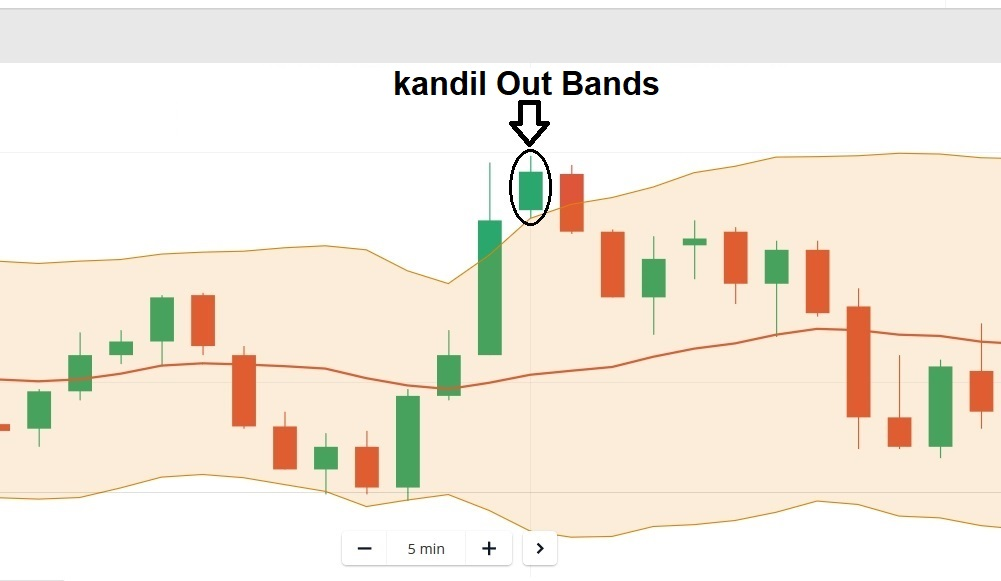 Kandil Out Bands