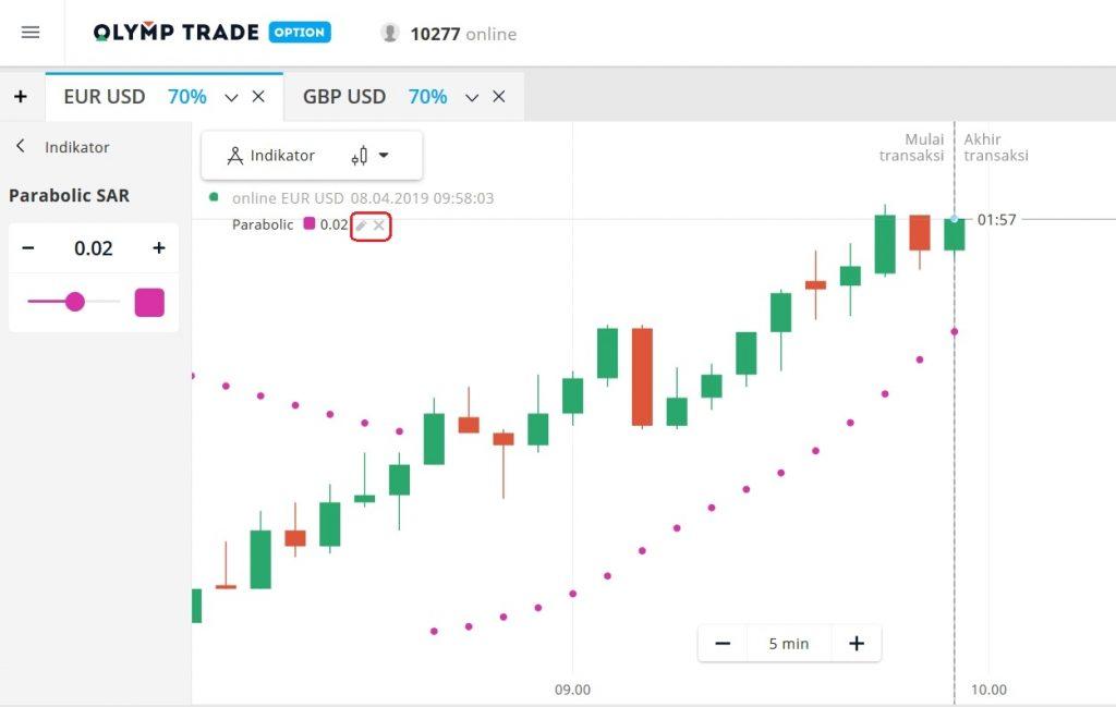 Sesuaikan indeks indikator Parabolic