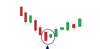 Cara menggunakan pola candlestick Harami untuk meraih harga top dan bottom di Olymp Trade