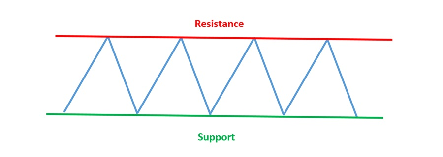 Resistance dan Support di Olymp Trade