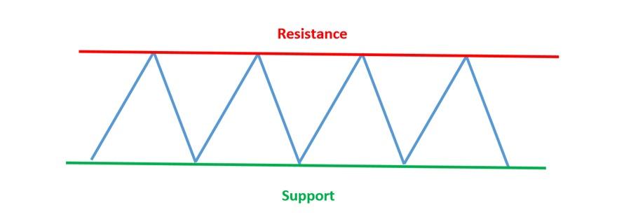 Resistance dan Support di Olymp Trade